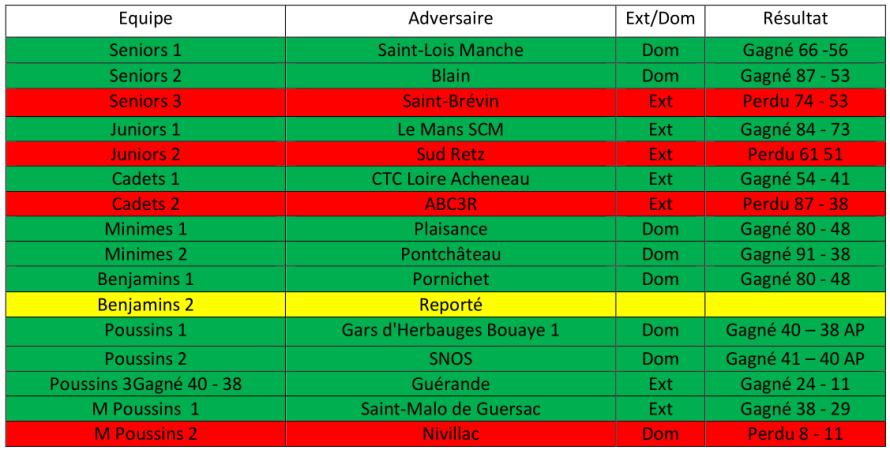resultats 13-14 oct 18