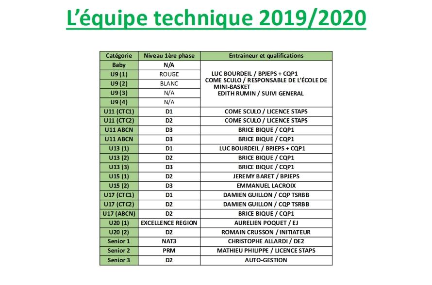 equipe technique 2019-2020