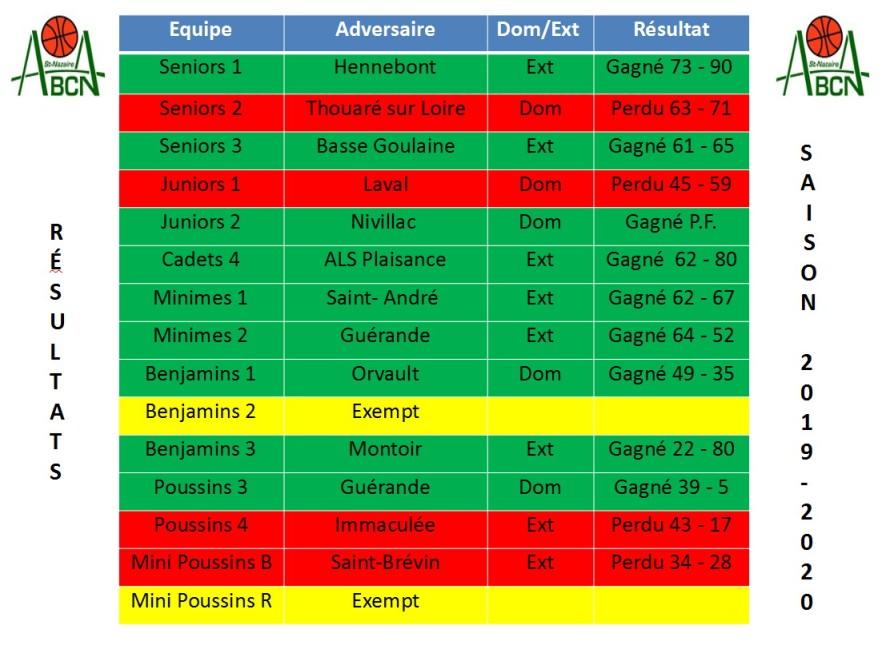 résultats 07 08-12